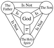 Diagram of trinity